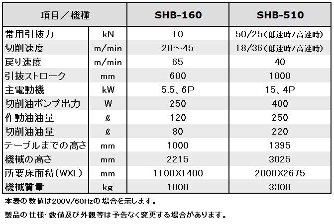 SHBスペックver1.1